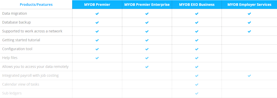 Comparison between MYOB EXO vs MYOB