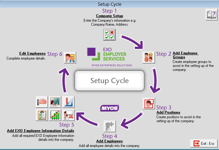 Employee Information Setup Cycle
